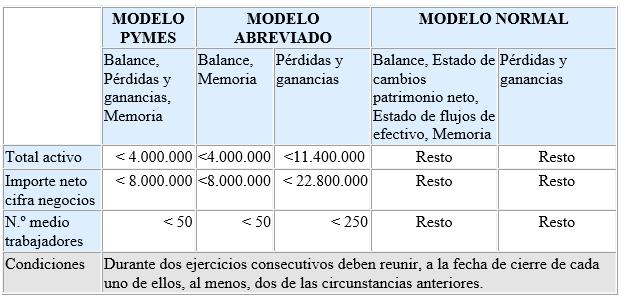Cuentas Anuales: modelo de pymes, modelo abreviado y modelo normal